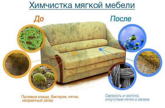 Картинка с примером результата химчистки мягкой мебели